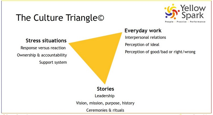 Culture Triangle, Framework by Yellow Spark